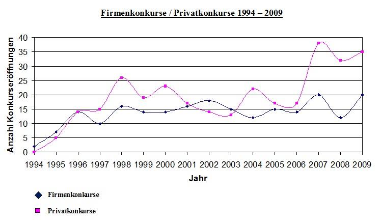 Firmenkonkurse und Privatkonkurse 1994 - 2009